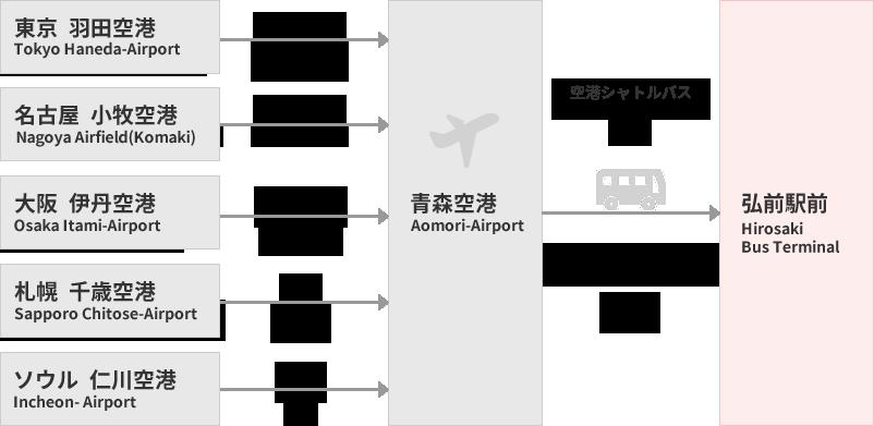 飛行機でのアクセス時間